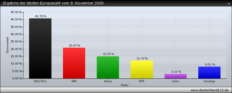 Wahlomat Europawahlen 2021