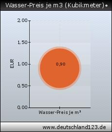 Wasserpreis Karlsruhe