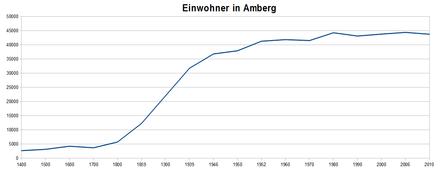 Bild von Amberg: Einwoherentwicklung Amberg.png