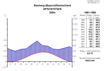 Bild von Bamberg: Klimadiagramm von Bamberg
