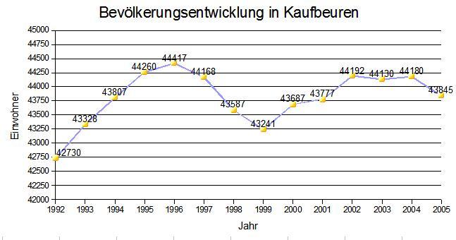 Bild von Kaufbeuren (Landkreis): Einwohnerentwicklung von Kaufbeuren