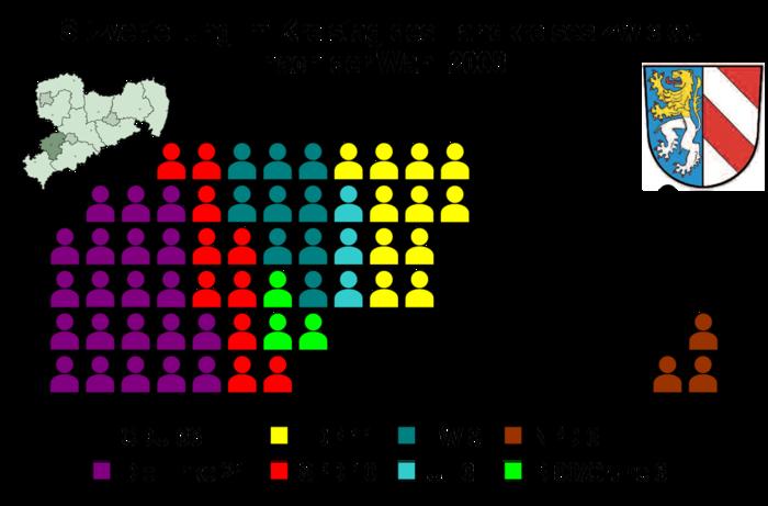 Bild von Zwickau (Landkreis): Sitzverteilung im Kreistag des Landkreises Zwickau nach der Wahl am 8. Juni 2008