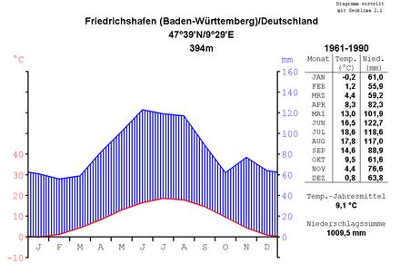 Bild von Friedrichshafen: Klimadiagramm von Friedrichshafen 1961–1990