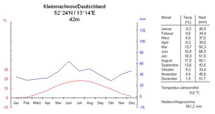 Bild von Teltow: Klimadiagramm (nächstgelegene Wetterstation Kleinmachnow)