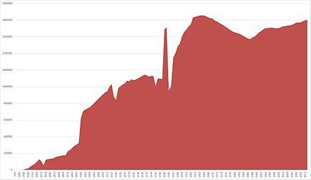 Bild von Hamburg: Bevölkerung Hamburgs im Zeitlichen Verlauf